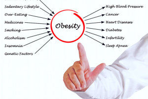 obesity causes and effects
